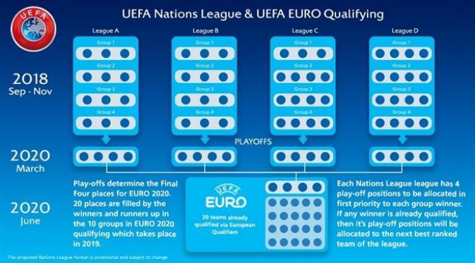 Format Baru Kualifikasi Euro