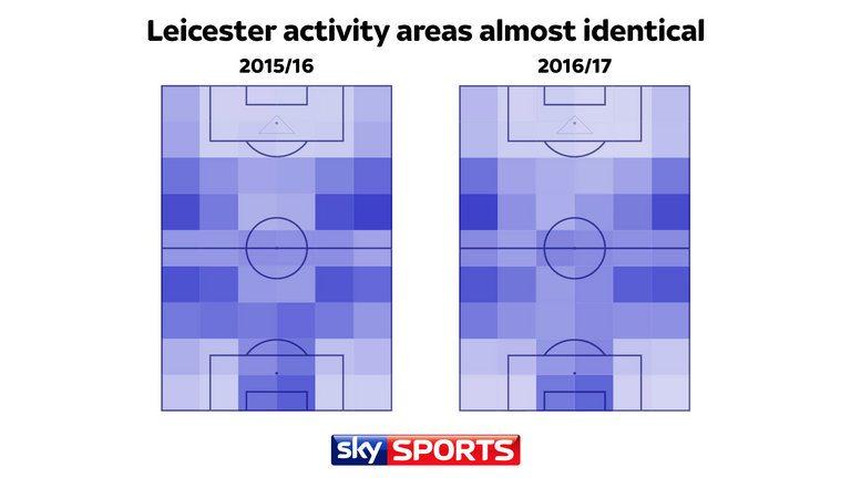 Gaya bermain Leicester City