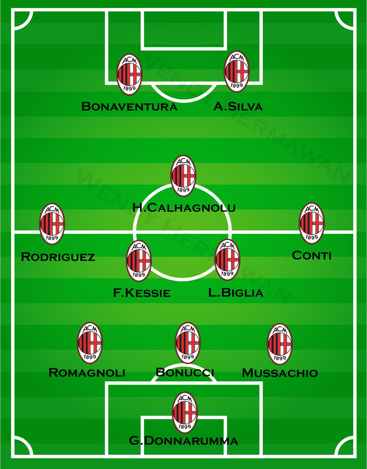 Formasi AC Milan 3-5-2