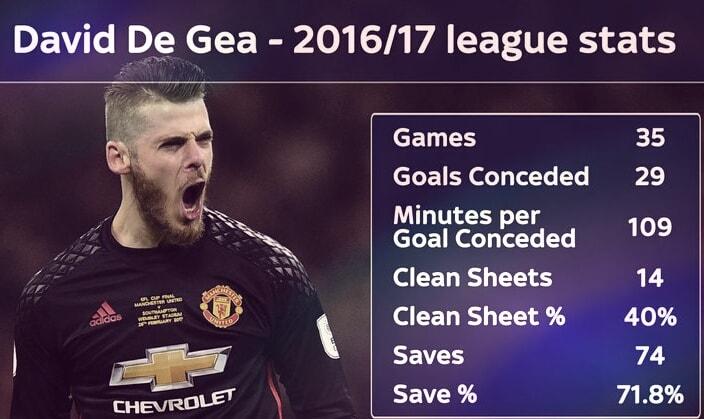 Statistik David De Gea