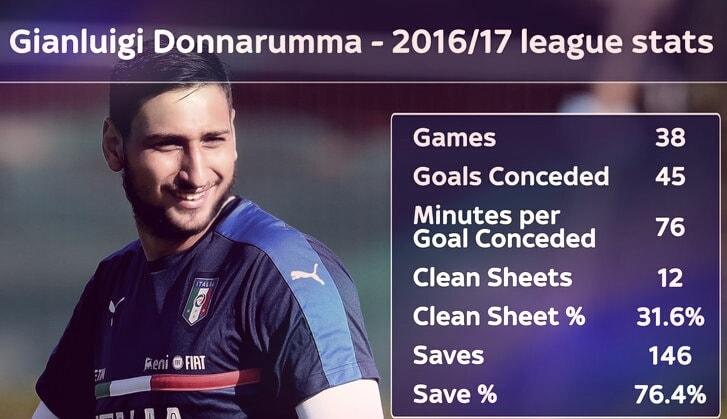 Statistik Gianluigi Donnarumma