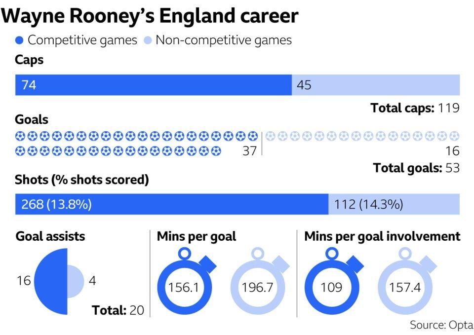 Statistik Wayne Rooney